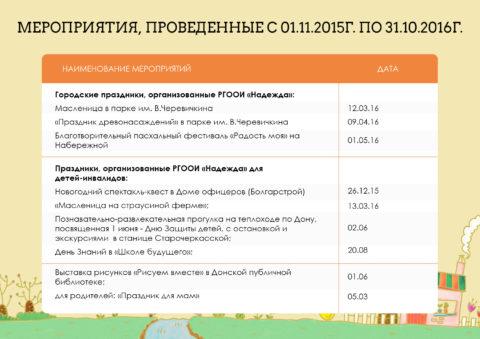 Отчет за 2016 год